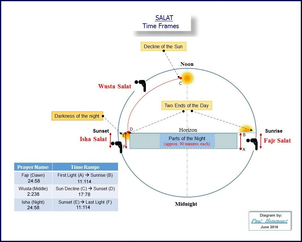 diagram 7: salat times